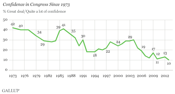 congress-still-unpopular